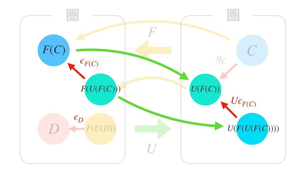 F(C) D ݍ F U C ݍ F(U(D)) U(F(C)) ηC U(F(U(F(C))...