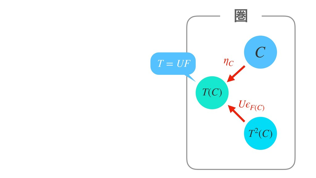 C ݍ T(C) ηC T2(C) T = UF UϵF(C)