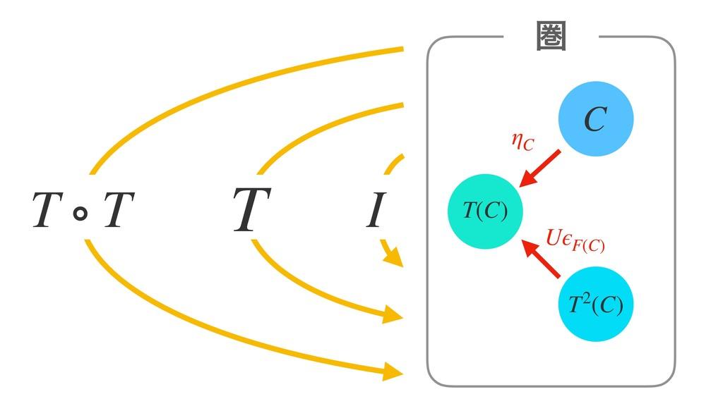 C ݍ ηC T T ∘ T I T(C) T2(C) UϵF(C)
