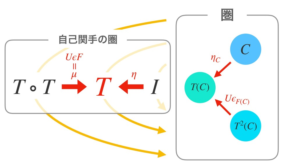 C ݍ ηC T T ∘ T μ η I T(C) T2(C) UϵF = ࣗݾؔखͷݍ Uϵ...