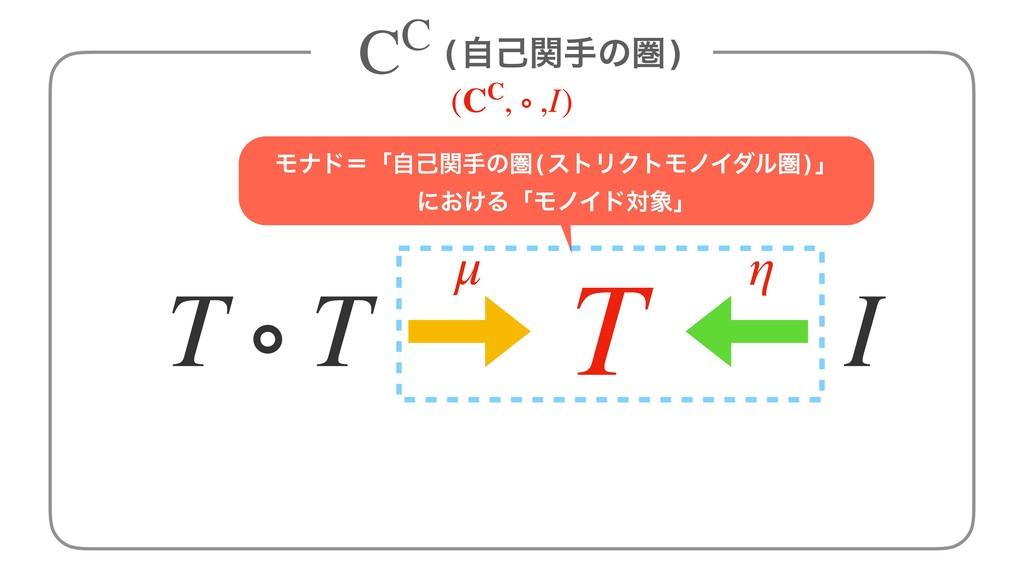 T T ∘ T μ η Ϟφυʹʮࣗݾؔखͷݍ(ετϦΫτϞϊΠμϧݍ)ʯ ʹ͓͚ΔʮϞϊΠυ...