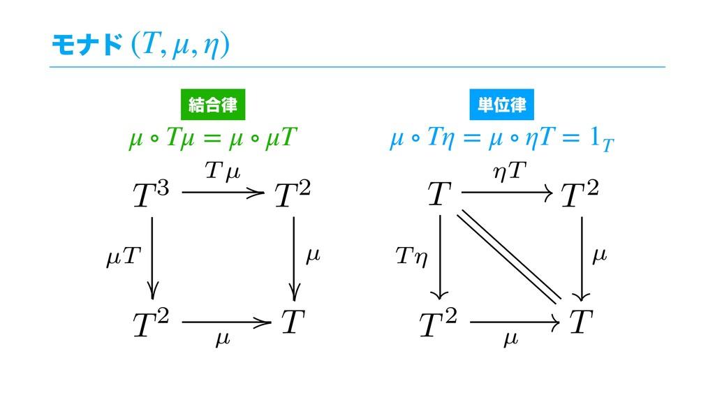 Ϟφυ (T, μ, η) μ ∘ Tμ = μ ∘ μT μ ∘ Tη = μ ∘ ηT =...