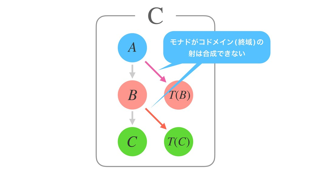 T(B) C B A T(C) C Ϟφυ͕ίυϝΠϯ(ऴҬ)ͷ ࣹ߹Ͱ͖ͳ͍