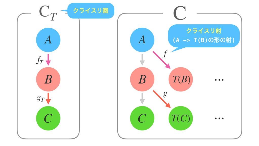 C B A C B A T(B) T(C) ⋯ C CT ΫϥΠεϦݍ ⋯ ⋯ f g gT ...