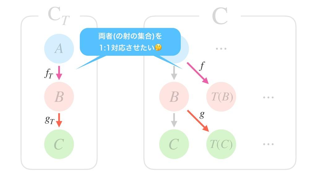 C B A C B A T(B) T(C) ⋯ C CT ⋯ ⋯ f g gT fT ྆ऀ ͷ...