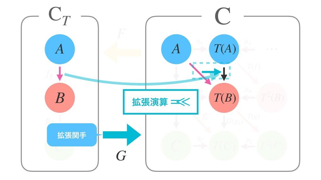 A T(B) C T(A) ηA CT B A g C B T(C) ⋯ G(gT ) T2(...