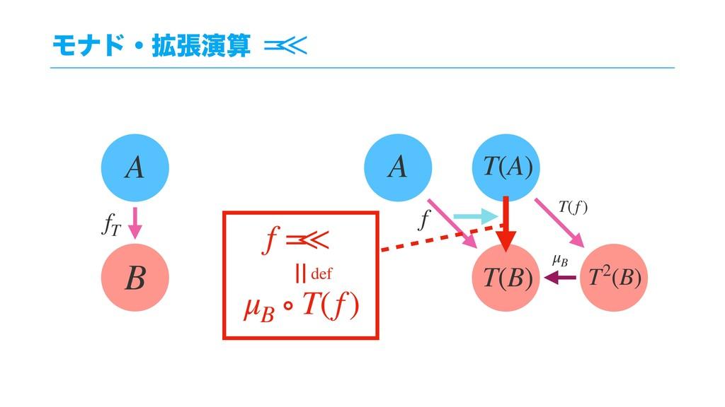Ϟφυɾ֦ுԋ = < < A T(B) T(A) B A fT T2(B) T(f ) μ...