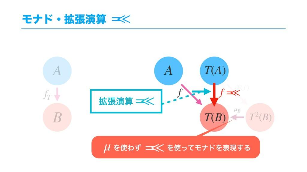 Ϟφυɾ֦ுԋ f A T(B) T(A) B A fT T2(B) T(f ) μB f ...