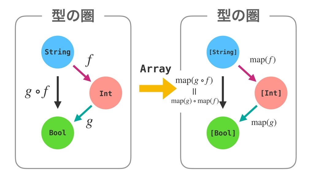 ܕͷݍ String [String] Int [Int] Bool [Bool] Array...