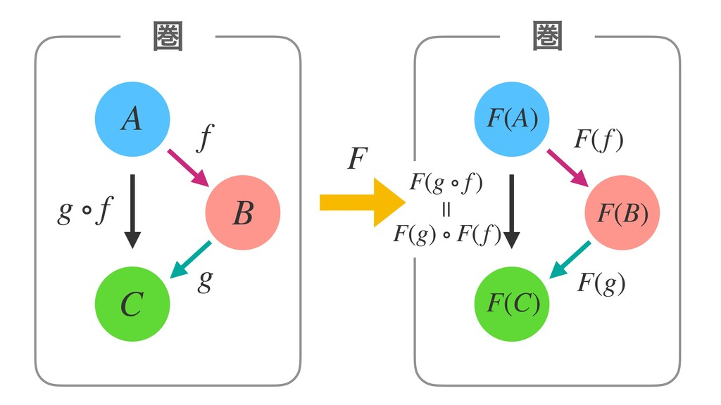 A B C ݍ F f g g ∘ f ݍ F(f) F(g) F(A) F(B) F(C) ...