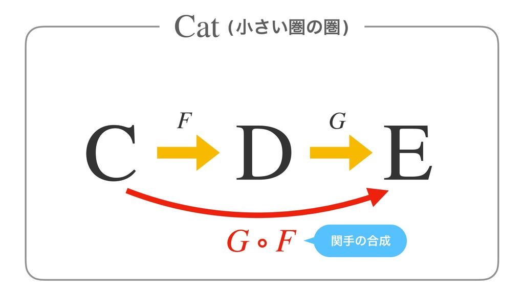 (খ͍͞ݍͷݍ) F G C D E Cat G ∘ F ؔखͷ߹