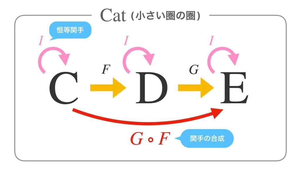 (খ͍͞ݍͷݍ) F G C D E Cat G ∘ F I I I ߃ؔख ؔखͷ߹