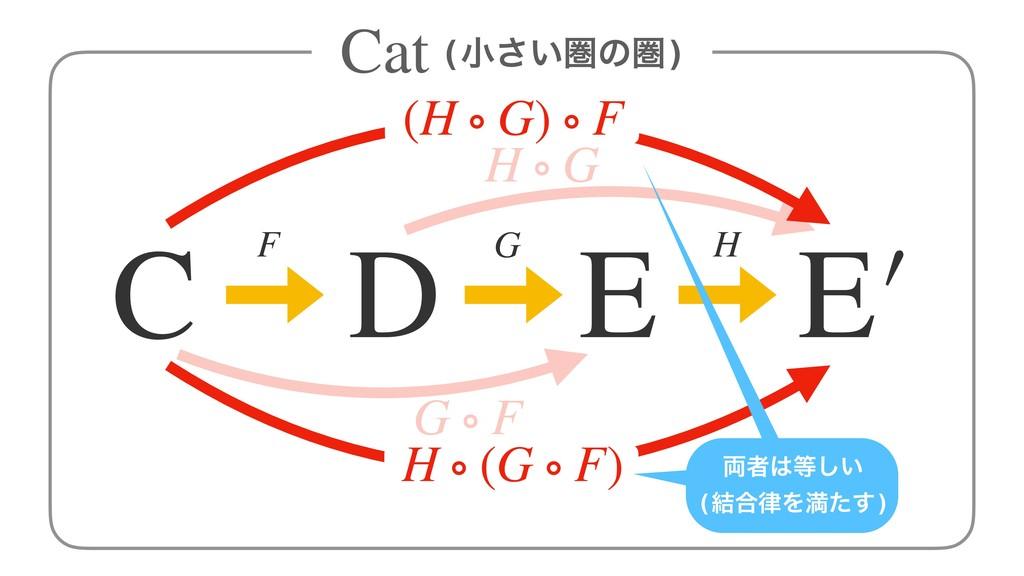 (খ͍͞ݍͷݍ) Cat F G C D E G ∘ F E′ H H ∘ G (H ∘ G)...