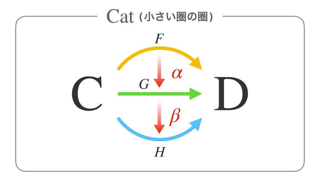 (খ͍͞ݍͷݍ) Cat C D F H G α β