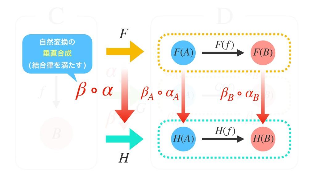 A B F f H F(A) F(B) F(f) α C D G(A) G(B) G(f) H...