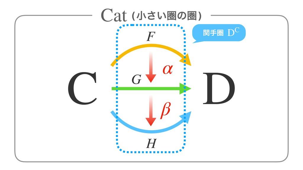 (খ͍͞ݍͷݍ) Cat C D F H G α β ؔखݍ DC
