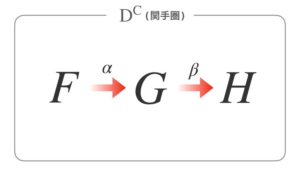 (ؔखݍ) α β F G H DC