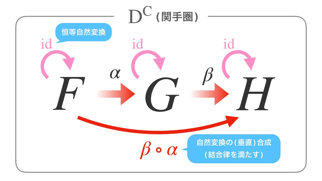 α β F G H β ∘ α id id id ߃ࣗવม ࣗવมͷ(ਨ)߹ (݁߹...
