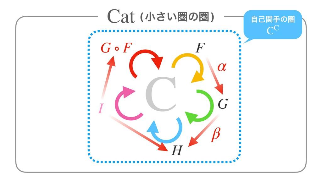 (খ͍͞ݍͷݍ) Cat C G ∘ F F G H I ࣗݾؔखͷݍ CC α β