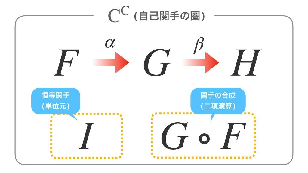α β F G H (ࣗݾؔखͷݍ) CC I G ∘ F ߃ؔख (୯Ґݩ) ؔखͷ߹ ...
