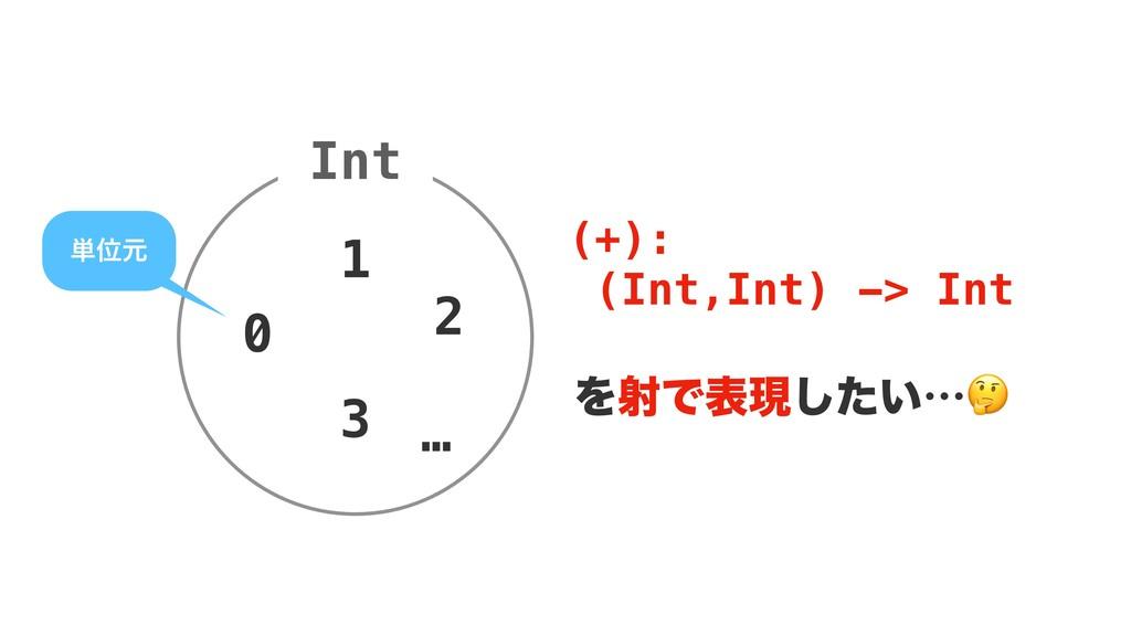 Int 1 … 3 (+): (Int,Int) -> Int ΛࣹͰදݱ͍ͨ͠l 0 2 ୯...