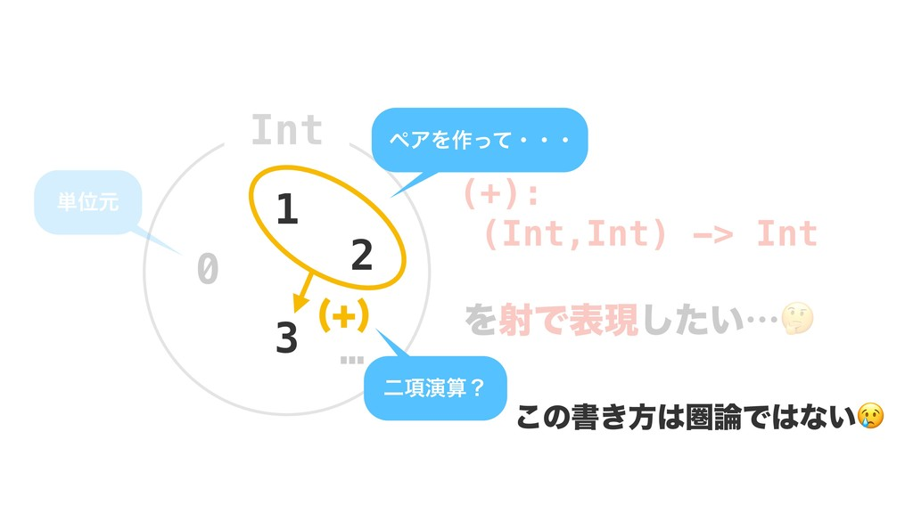 Int 0 1 2 … 3 ୯Ґݩ ϖΞΛ࡞ͬͯɾɾɾ ೋ߲ԋʁ   ͜ͷॻ͖ํݍͰ...