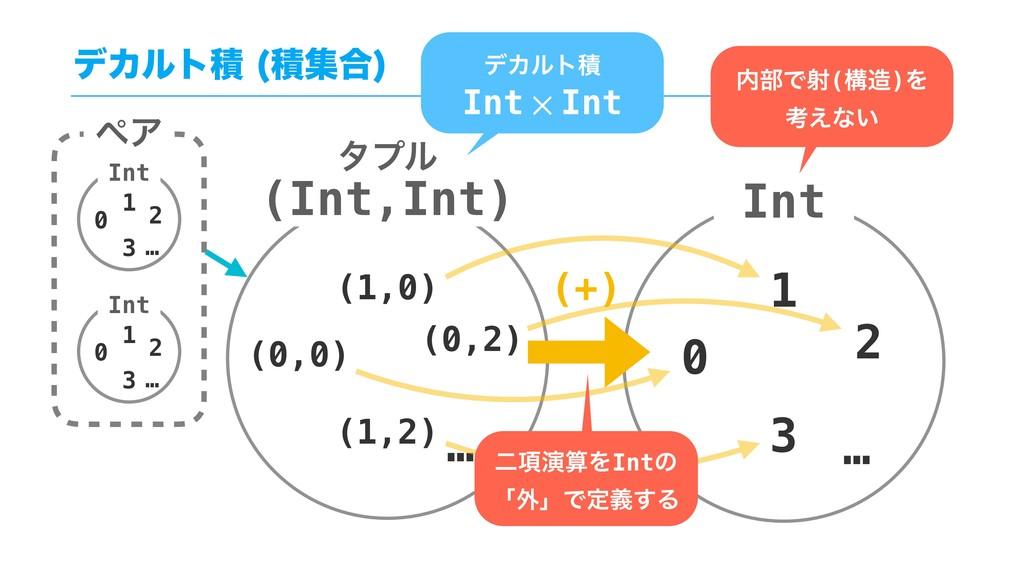 (0,0) (1,0) (0,2) … (1,2) Int 0 1 2 … 3 (+) ೋ߲ԋ...