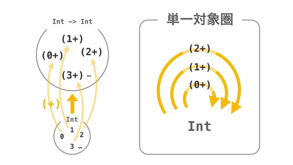 ୯Ұରݍ Int (0+) (1+) (2+) Int (0+) Int -> Int 0 ...