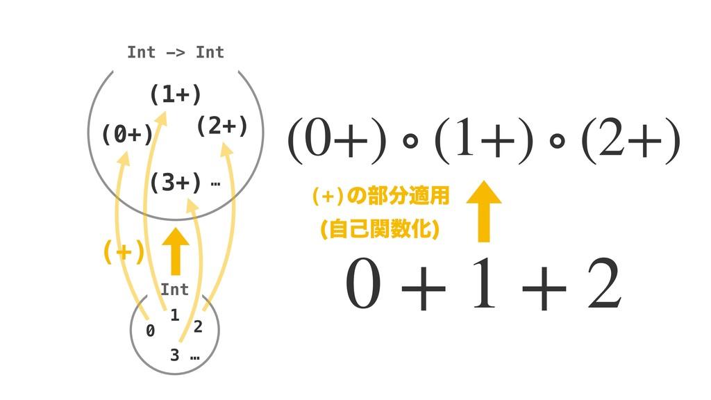 0 + 1 + 2 (0+) ∘ (1+) ∘ (2+) (+)ͷ෦ద༻ ࣗݾؔԽ  I...