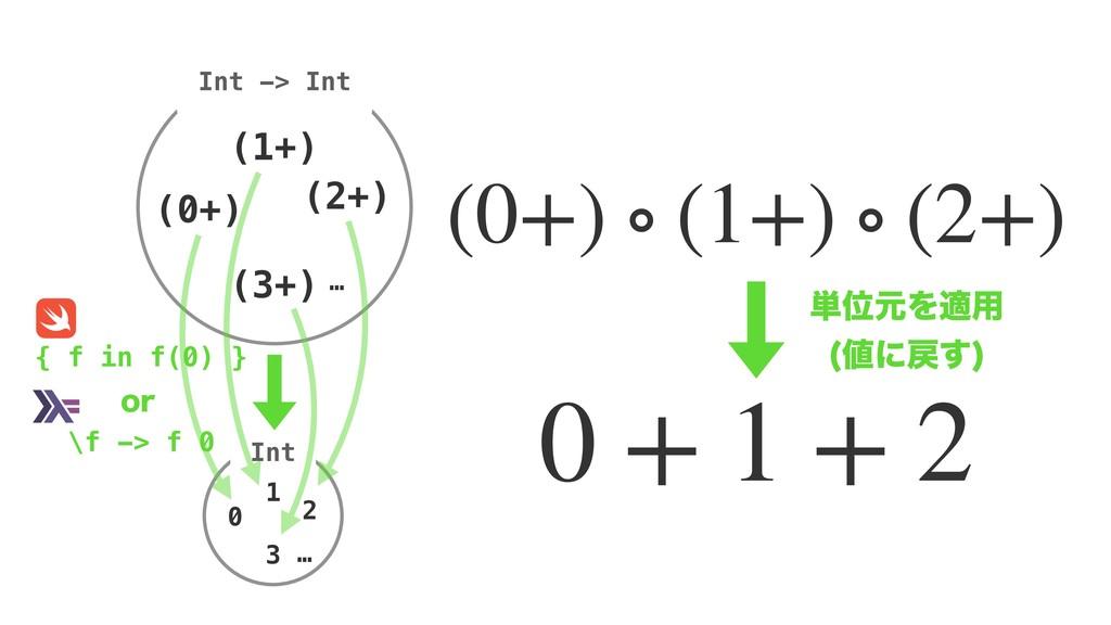 Int (0+) Int -> Int 0 1 2 … 3 (1+) (2+) … (3+) ...