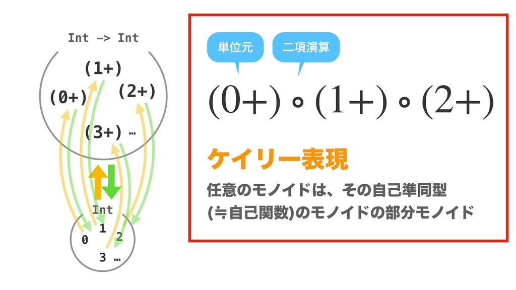 0 + 1 + 2  ͷ෦ద༻ ؔԽ  ୯ҐݩΛద༻ ʹ͢  (0+) ∘ (1...