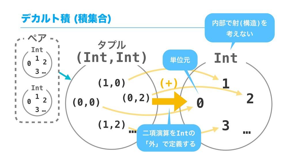 σΧϧτੵ ੵू߹  (0,0) (1,0) (0,2) … (1,2) Int 0 1 2...