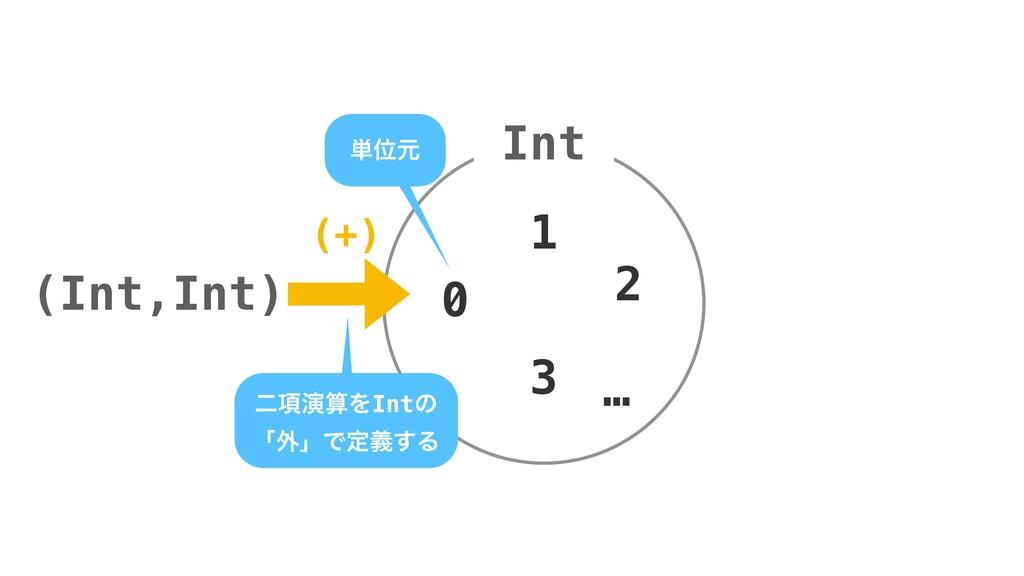 (Int,Int) Int 0 1 2 … 3 ೋ߲ԋΛIntͷ ʮ֎ʯͰఆٛ͢Δ ୯Ґݩ ...
