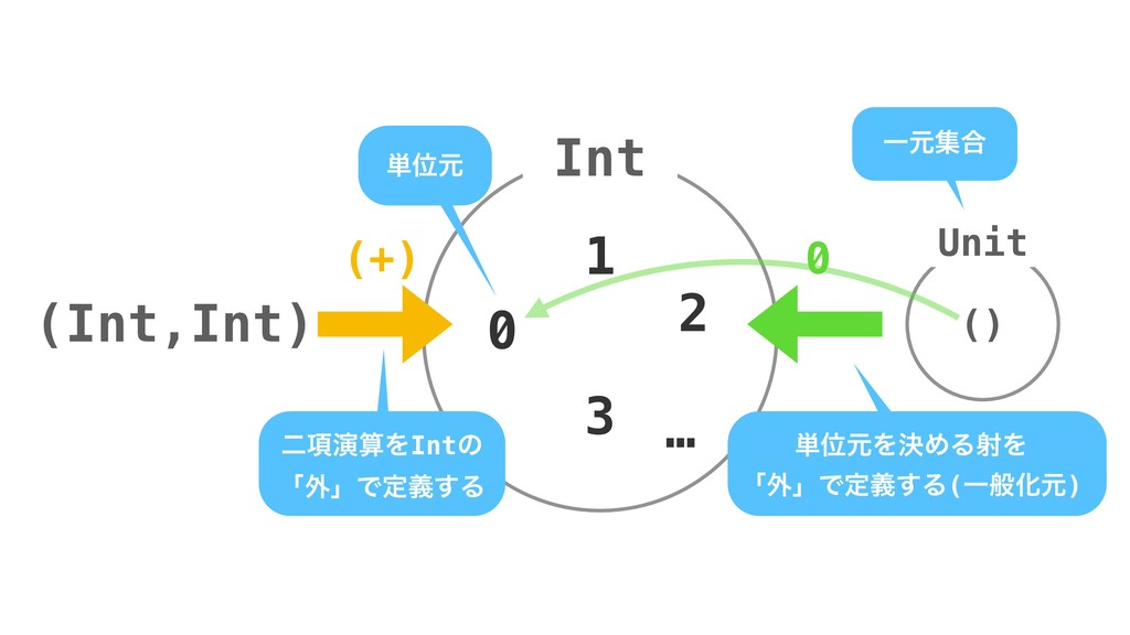 Int 0 1 2 … 3 ೋ߲ԋΛIntͷ ʮ֎ʯͰఆٛ͢Δ ୯Ґݩ () ୯ҐݩΛܾΊΔ...