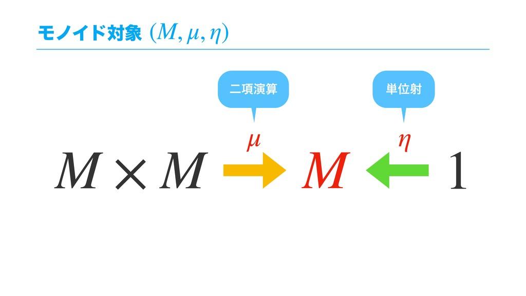 ϞϊΠυର (M, μ, η) μ η 1 ୯Ґࣹ ೋ߲ԋ M × M M