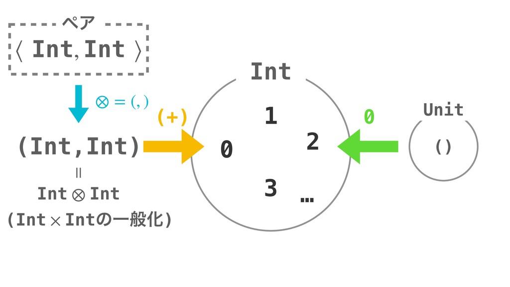 Int 0 1 2 … 3 Unit () (Int,Int) ⟨ Int, Int ⟩ ϖΞ...