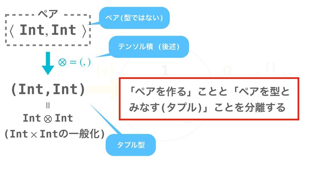 (Int × IntͷҰൠԽ) Int 0 1 2 … 3 () ()    ϖΞ(ܕͰ...