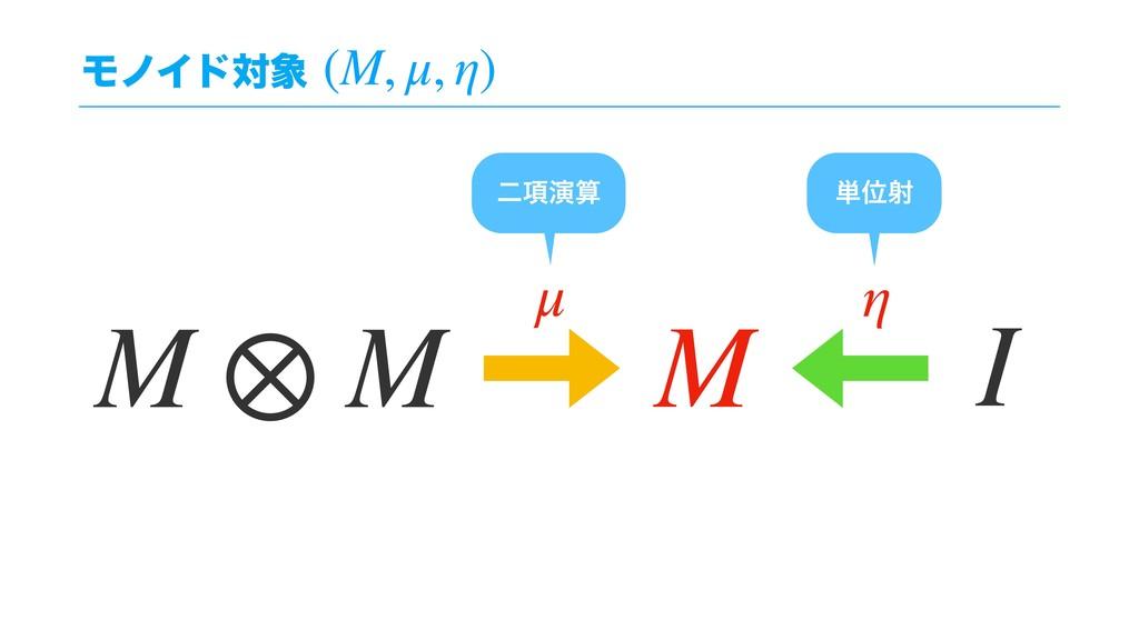 ϞϊΠυର (M, μ, η) μ η I M ⊗ M M ୯Ґࣹ ೋ߲ԋ
