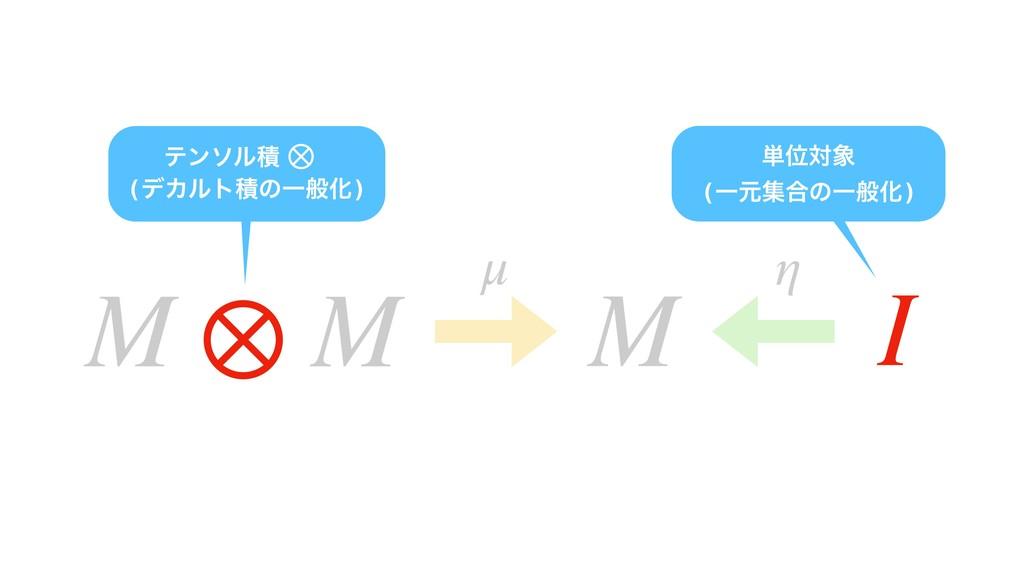 (σΧϧτੵͷҰൠԽ) ⊗ ୯Ґର (Ұݩू߹ͷҰൠԽ) μ η I M ⊗ M M ⊗ ς...