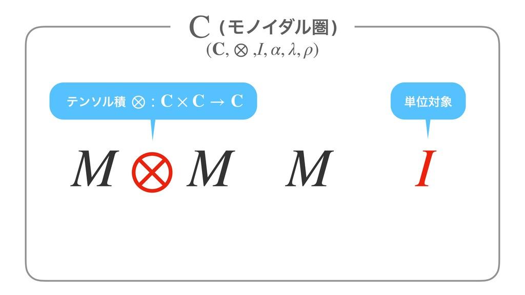 ςϯιϧੵ ⊗ : C × C → C M I M ⊗ M ⊗ ୯Ґର (ϞϊΠμϧݍ) C...