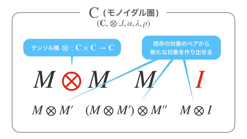 M I M ⊗ M M ⊗ I M ⊗ M′ (M ⊗ M′) ⊗ M′′ طଘͷରͷϖΞ͔...