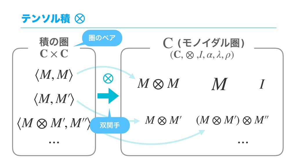 ςϯιϧੵ ⟨M ⊗ M′, M′′⟩ ੵͷݍ I M M ⊗ M ⟨M, M⟩ C × C ...