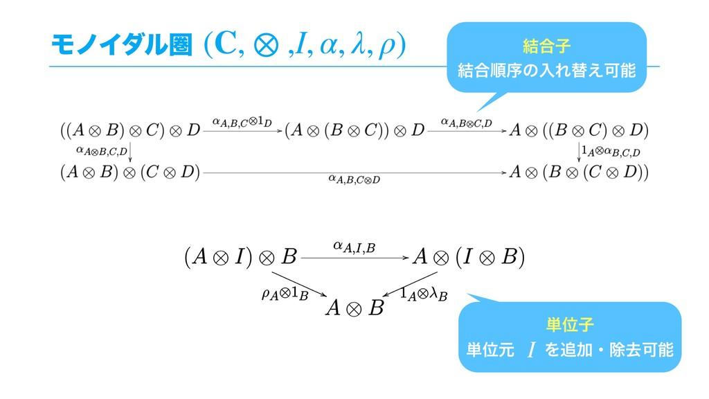 ϞϊΠμϧݍ (C, ⊗ ,I, α, λ, ρ) ݁߹ࢠ ݁߹ॱংͷೖΕସ͑Մ ୯Ґࢠ ୯...