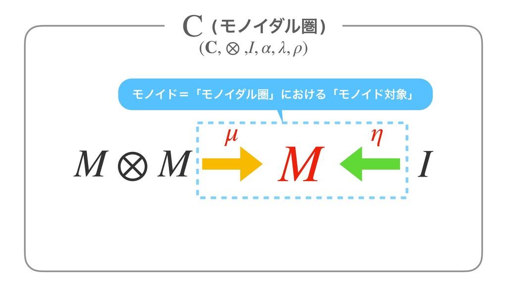 μ η I M ⊗ M M ϞϊΠυʹʮϞϊΠμϧݍʯʹ͓͚ΔʮϞϊΠυରʯ (ϞϊΠμϧݍ...
