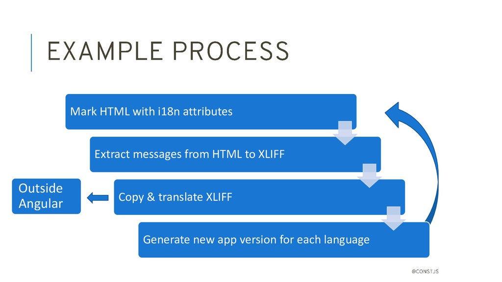 Mark HTML with i18n attributes Extract messages...