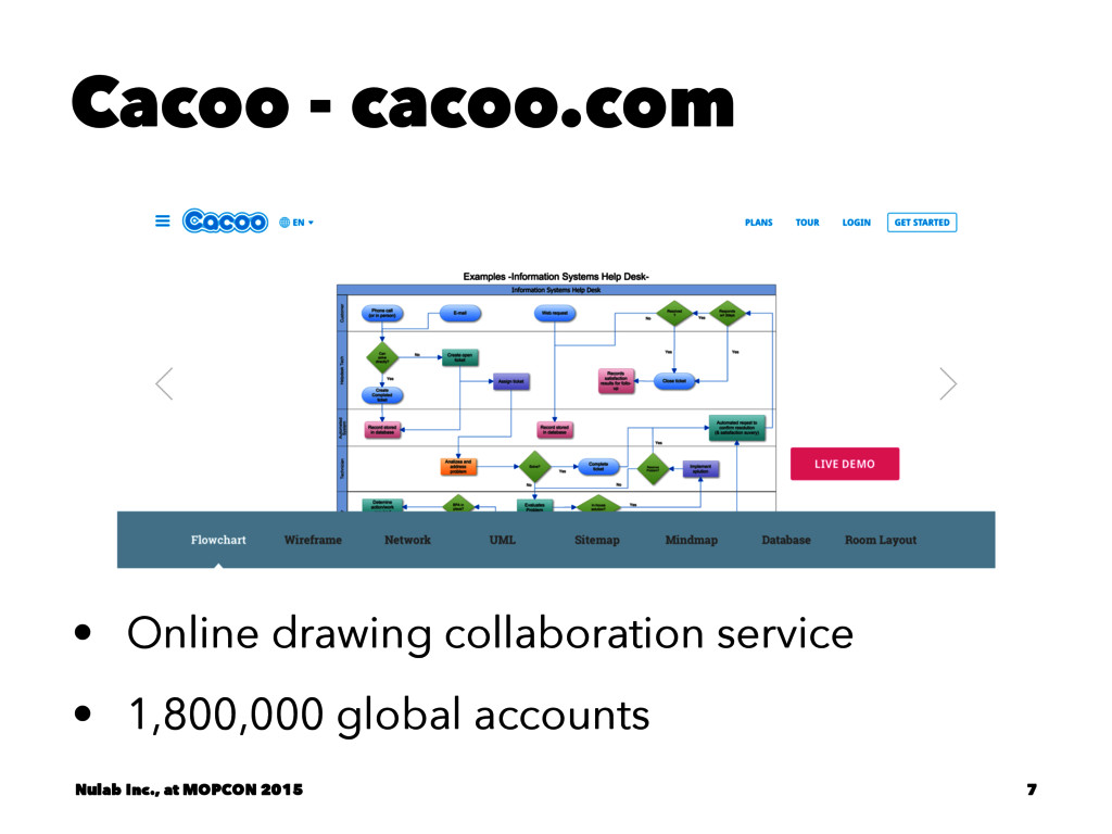 Cacoo - cacoo.com • Online drawing collaboratio...