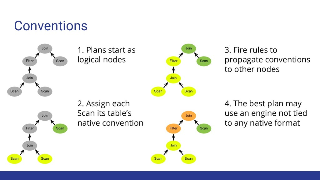 Conventions 1. Plans start as logical nodes 3. ...