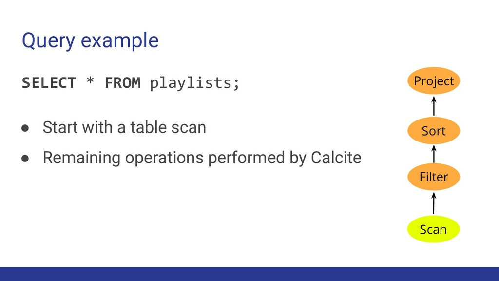 SELECT * FROM playlists; Query example Sort Sca...