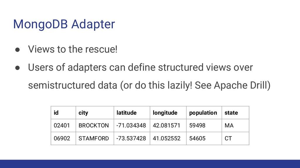MongoDB Adapter id city latitude longitude popu...