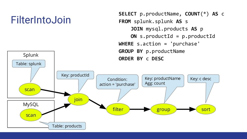 MySQL Splunk join Key: productId group Key: pro...